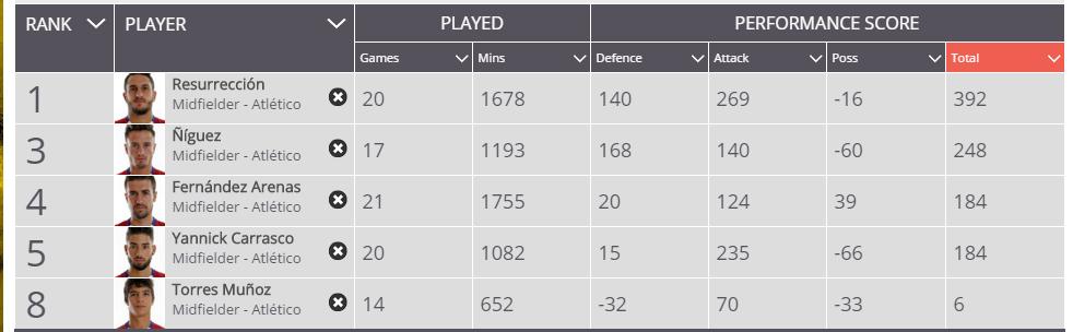 Saul-Squawka-15-16-season-midfield-comparison.jpg (2)